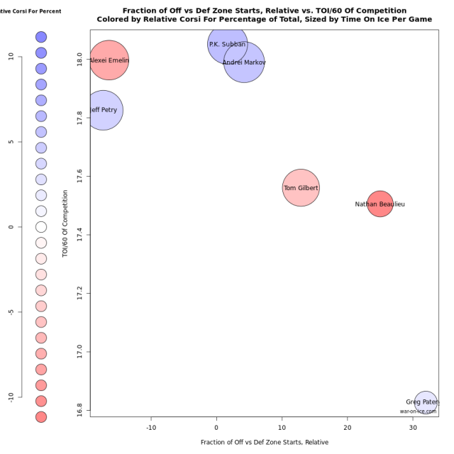 Hockey Advanced Stats