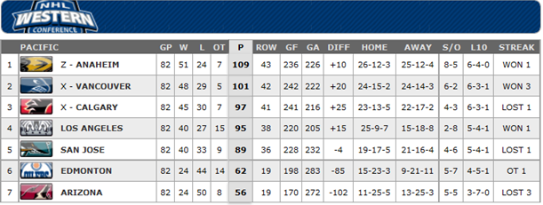 Pacific Standings
